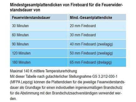 Knauf Brandschutz Mit Knauf Fireboard
