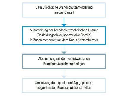 Knauf Brandschutz Im Trockenbau Infos Losungen Knauf